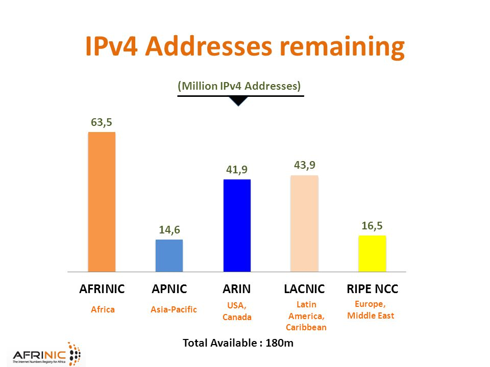IPv4 Addresses remaining (Million IPv4 Addresses) Total Available : 180m AfricaAsia-Pacific USA, Canada Latin America, Caribbean Europe, Middle East