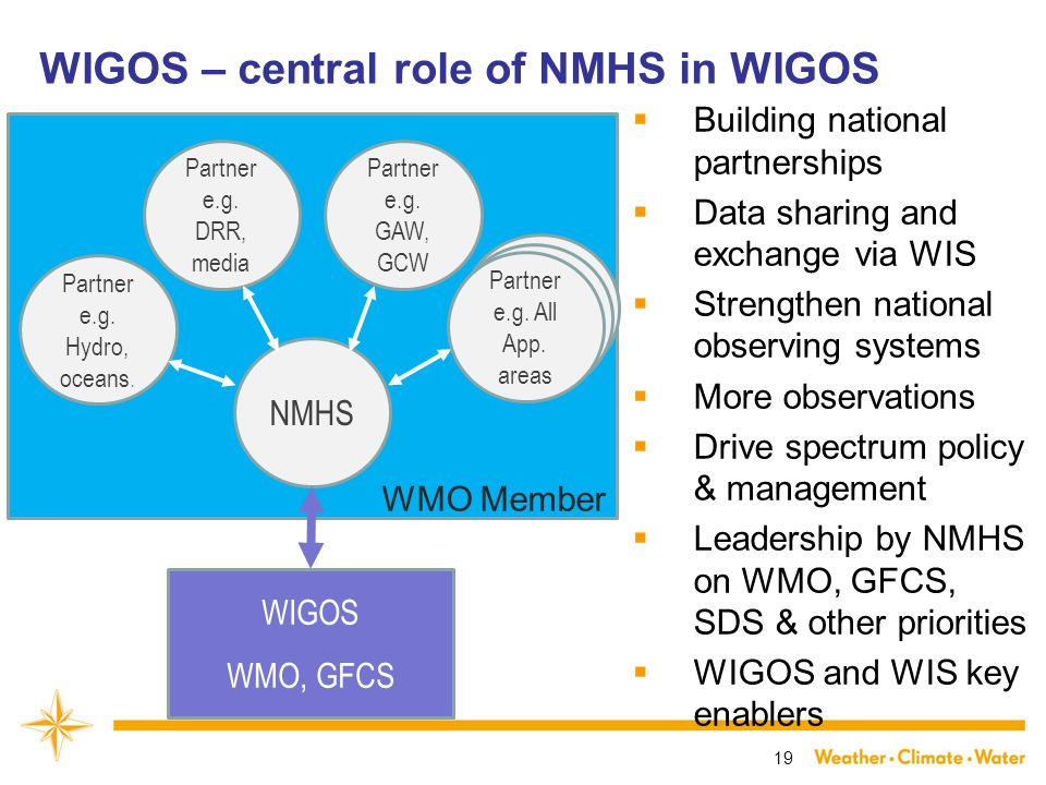 WIGOS – central role of NMHS in WIGOS  Building national partnerships  Data sharing and exchange via WIS  Strengthen national observing systems  More observations  Drive spectrum policy & management  Leadership by NMHS on WMO, GFCS, SDS & other priorities  WIGOS and WIS key enablers 19 NMHS Partner e.g.
