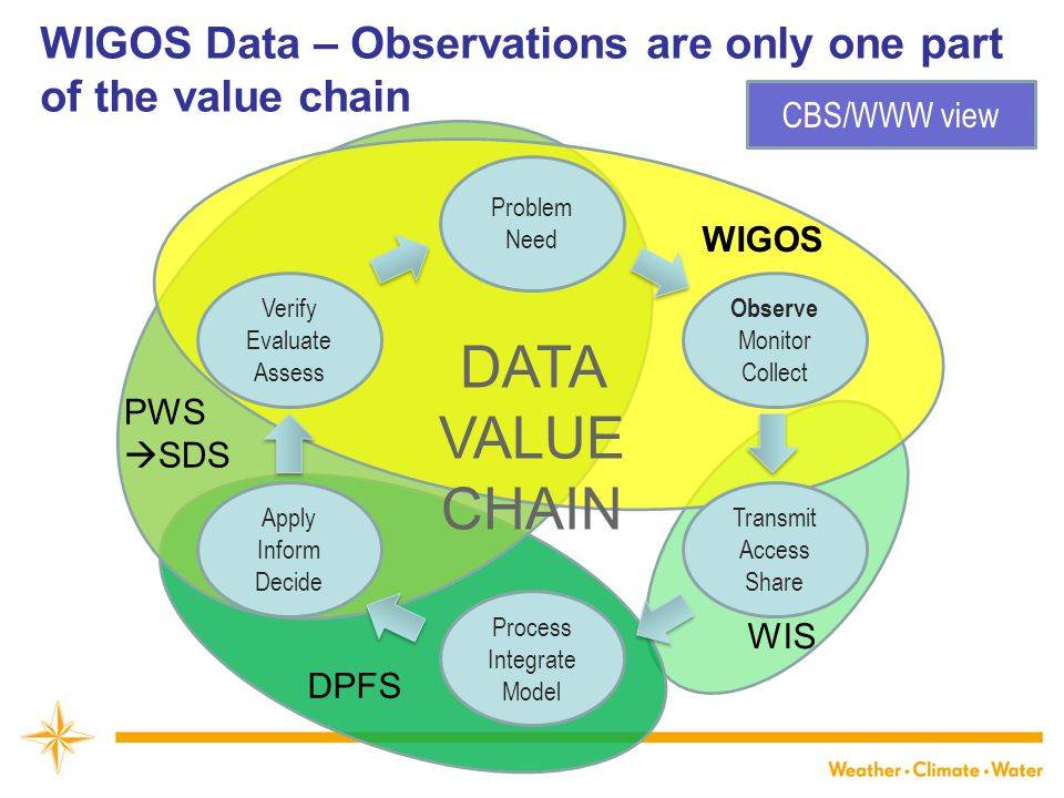 WIGOS Data – Observations are only one part of the value chain Problem Need Verify Evaluate Assess Apply Inform Decide Observe Monitor Collect Transmit Access Share Process Integrate Model DATA VALUE CHAIN WIGOS WIS DPFS PWS  SDS CBS/WWW view