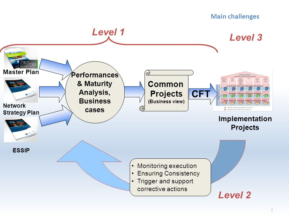 Common Projects (Business view) 7 Main challenges Master Plan Network Strategy Plan ESSIP Performances & Maturity Analysis, Business cases Implementation Projects CFT Level 1 Level 3 Monitoring execution Ensuring Consistency Trigger and support corrective actions Level 2