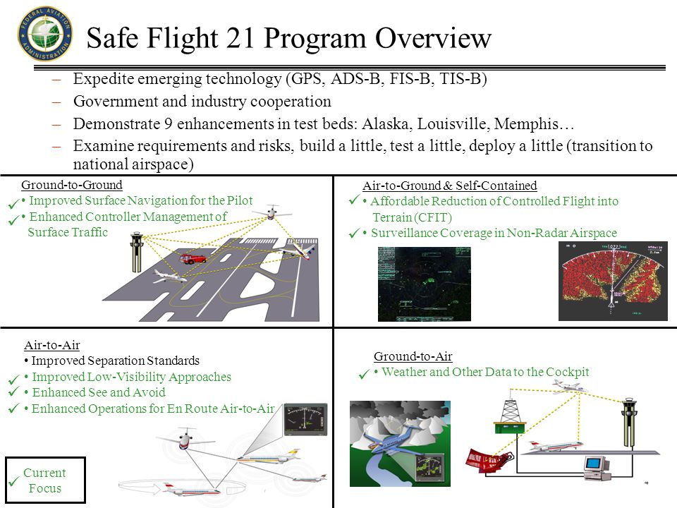 4 Safe Flight 21 Program Overview –Expedite emerging technology (GPS, ADS-B, FIS-B, TIS-B) –Government and industry cooperation –Demonstrate 9 enhancements in test beds: Alaska, Louisville, Memphis… –Examine requirements and risks, build a little, test a little, deploy a little (transition to national airspace) Air-to-Air Improved Separation Standards Improved Low-Visibility Approaches Enhanced See and Avoid Enhanced Operations for En Route Air-to-Air Ground-to-Ground Improved Surface Navigation for the Pilot Enhanced Controller Management of Surface Traffic Air-to-Ground & Self-Contained Affordable Reduction of Controlled Flight into Terrain (CFIT) Surveillance Coverage in Non-Radar Airspace Ground-to-Air Weather and Other Data to the Cockpit         Current Focus 