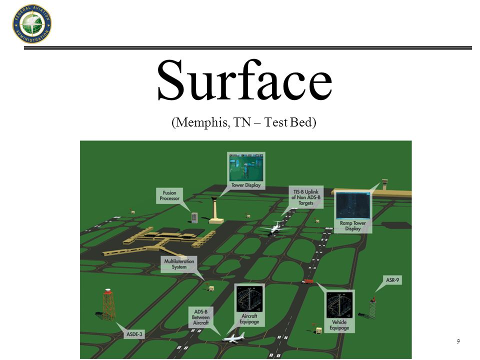 9 Surface (Memphis, TN – Test Bed)