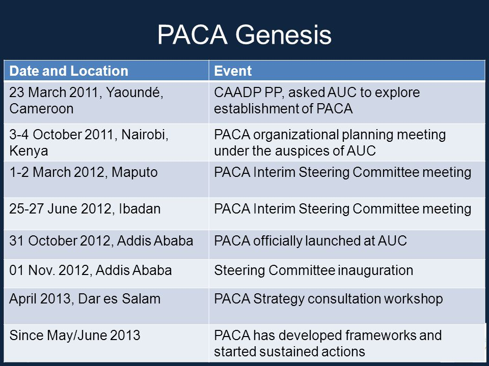 PACA Genesis Date and LocationEvent 23 March 2011, Yaoundé, Cameroon CAADP PP, asked AUC to explore establishment of PACA 3-4 October 2011, Nairobi, Kenya PACA organizational planning meeting under the auspices of AUC 1-2 March 2012, MaputoPACA Interim Steering Committee meeting 25-27 June 2012, IbadanPACA Interim Steering Committee meeting 31 October 2012, Addis AbabaPACA officially launched at AUC 01 Nov.