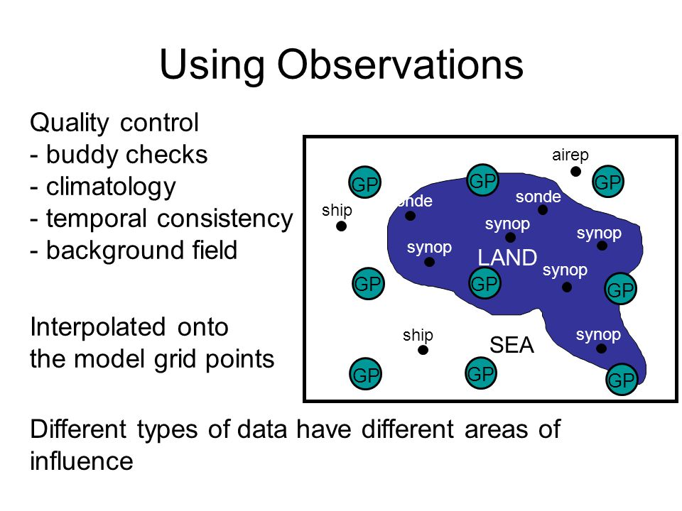 Quality control - buddy checks - climatology - temporal consistency - background field Interpolated onto the model grid points GP ship airep synop sonde SEA LAND Different types of data have different areas of influence Using Observations