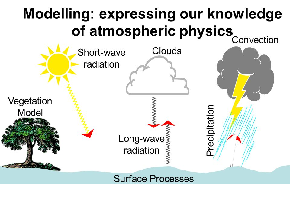 Modelling: expressing our knowledge of atmospheric physics Vegetation Model Short-wave radiation Clouds Convection Precipitation Long-wave radiation Surface Processes