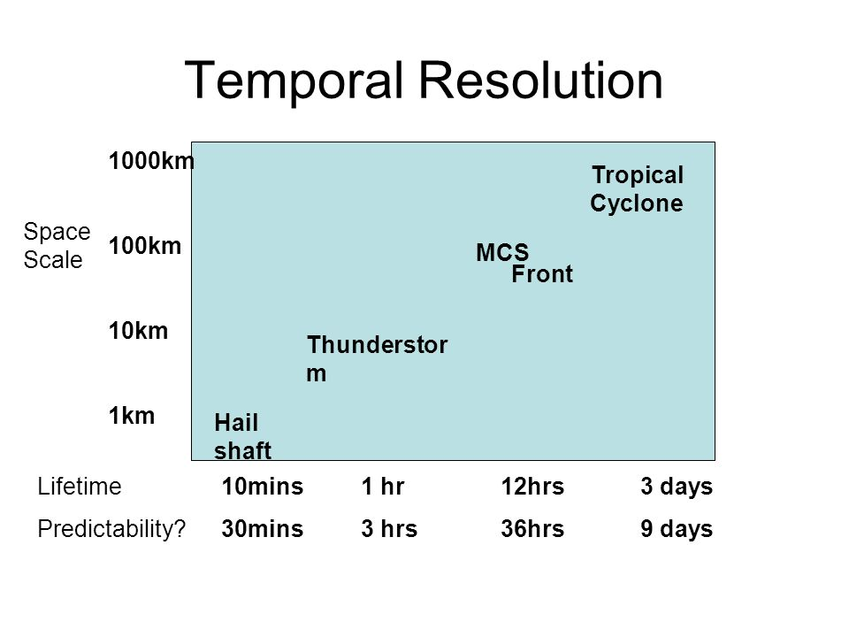 Temporal Resolution Hail shaft Thunderstor m Front Tropical Cyclone Space Scale Lifetime Predictability.