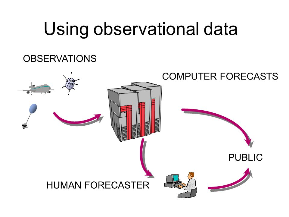 Weather Forecasting Using observational data