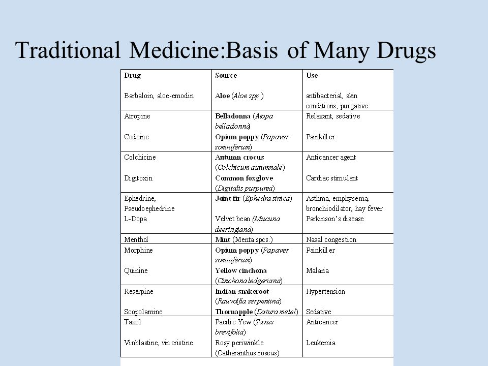 Traditional Medicine:Basis of Many Drugs