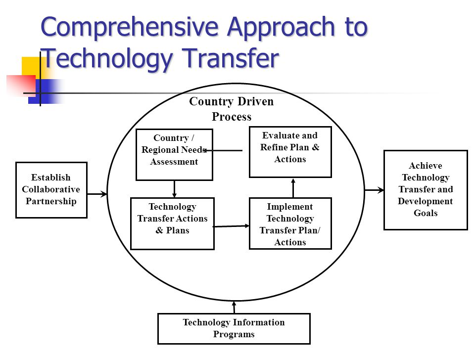 Comprehensive Approach to Technology Transfer Country Driven Process Establish Collaborative Partnership Country / Regional Needs Assessment Implement Technology Transfer Plan/ Actions Evaluate and Refine Plan & Actions Achieve Technology Transfer and Development Goals Technology Transfer Actions & Plans Technology Information Programs