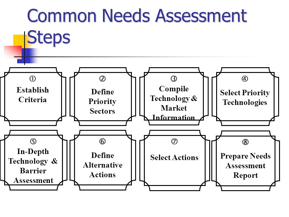 Common Needs Assessment Steps  Establish Criteria  In-Depth Technology & Barrier Assessment  Define Alternative Actions  Select Priority Technologies  Compile Technology & Market Information  Define Priority Sectors  Select Actions  Prepare Needs Assessment Report