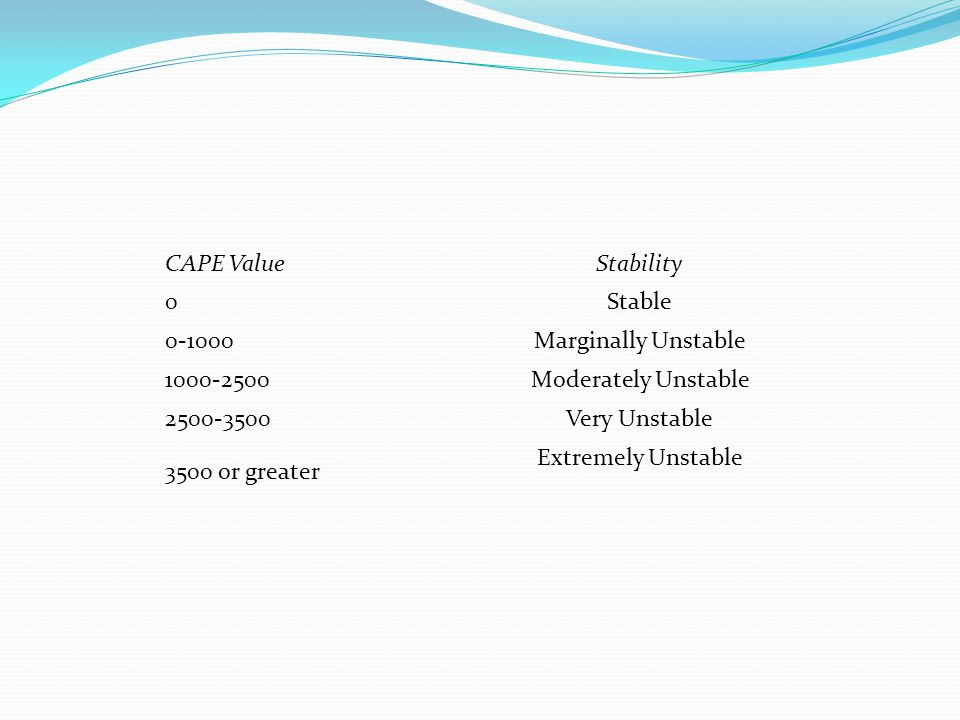 CAPE ValueStability 0Stable 0-1000Marginally Unstable 1000-2500Moderately Unstable 2500-3500Very Unstable 3500 or greater Extremely Unstable