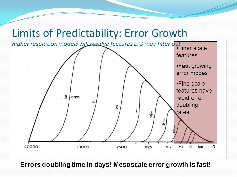 Limits of Predictability: Error Growth higher resolution models will resolve features EFS may filter out Errors doubling time in days.