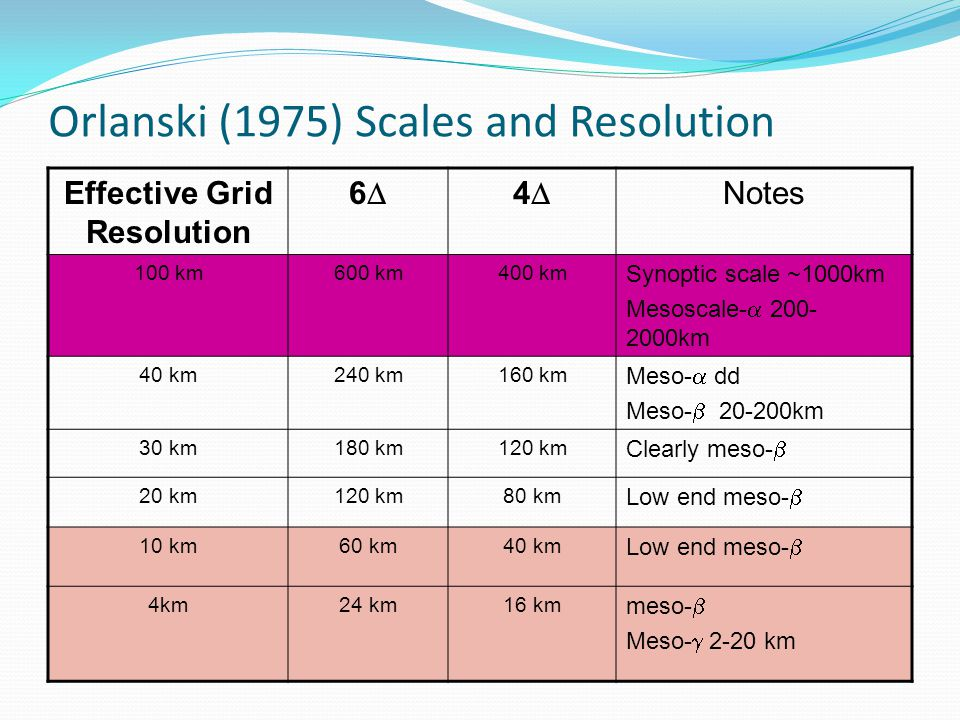 Orlanski (1975) Scales and Resolution Effective Grid Resolution 66 44 Notes 100 km600 km400 km Synoptic scale ~1000km Mesoscale-  200- 2000km 40 km240 km160 km Meso-  dd Meso-  20-200km 30 km180 km120 km Clearly meso-  20 km120 km80 km Low end meso-  10 km60 km40 km Low end meso-  4km24 km16 km meso-  Meso-  2-20 km