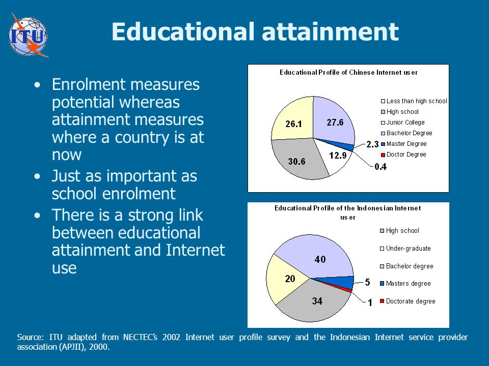 Educational attainment Source: ITU adapted from NECTEC's 2002 Internet user profile survey and the Indonesian Internet service provider association (APJII), 2000.
