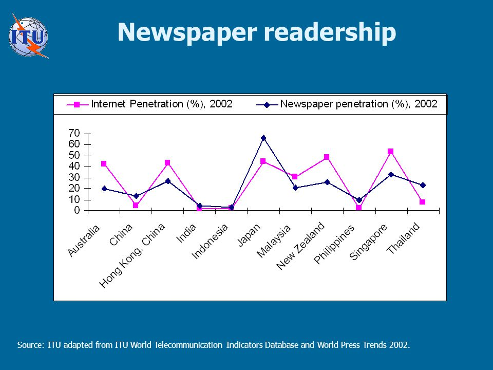 Newspaper readership Source: ITU adapted from ITU World Telecommunication Indicators Database and World Press Trends 2002.