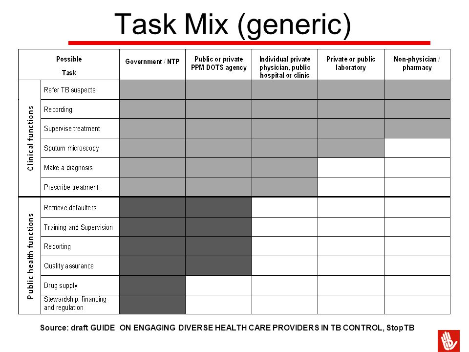 Task Mix (generic) Source: draft GUIDE ON ENGAGING DIVERSE HEALTH CARE PROVIDERS IN TB CONTROL, StopTB