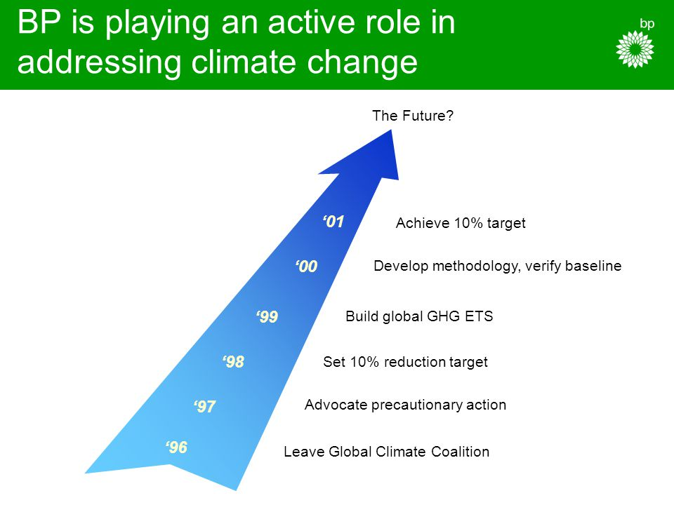 BP is playing an active role in addressing climate change '97 '98 '99 '00 Achieve 10% target '01 Set 10% reduction target Leave Global Climate Coalition Build global GHG ETS Develop methodology, verify baseline Advocate precautionary action '96 The Future