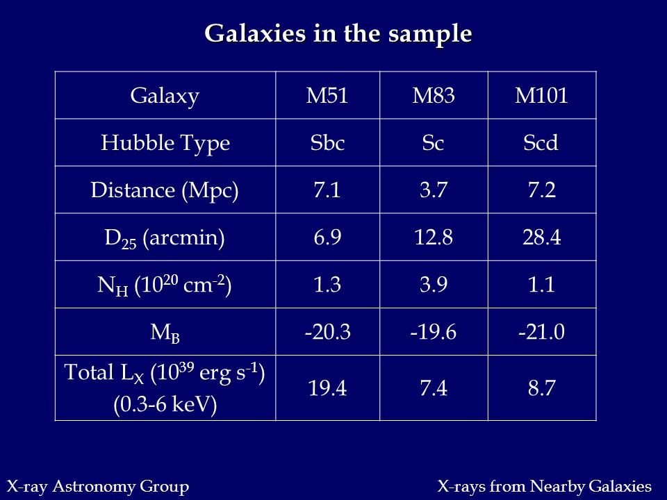 X-ray Astronomy Group Galaxies in the sample GalaxyM51M83M101 Hubble TypeSbcScScd Distance (Mpc)7.13.77.2 D 25 (arcmin)6.912.828.4 N H (10 20 cm -2 )1.33.91.1 MBMB -20.3-19.6-21.0 Total L X (10 39 erg s -1 ) (0.3-6 keV) 19.47.48.7 X-rays from Nearby Galaxies