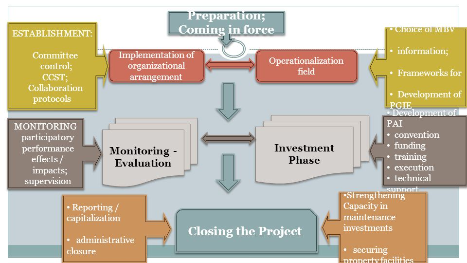 Preparation; Coming in force Preparation; Coming in force Implementation of organizational arrangement Operationalization field ESTABLISHMENT: Committee control; CCST; Collaboration protocols Choice of MBV information; Frameworks for Development of PGIE Choice of MBV information; Frameworks for Development of PGIE Investment Phase Development of PAI convention funding training execution technical support Development of PAI convention funding training execution technical support Monitoring - Evaluation MONITORING participatory performance effects / impacts; supervision Closing the Project Strengthening Capacity in maintenance investments securing property facilities Strengthening Capacity in maintenance investments securing property facilities Reporting / capitalization administrative closure Reporting / capitalization administrative closure