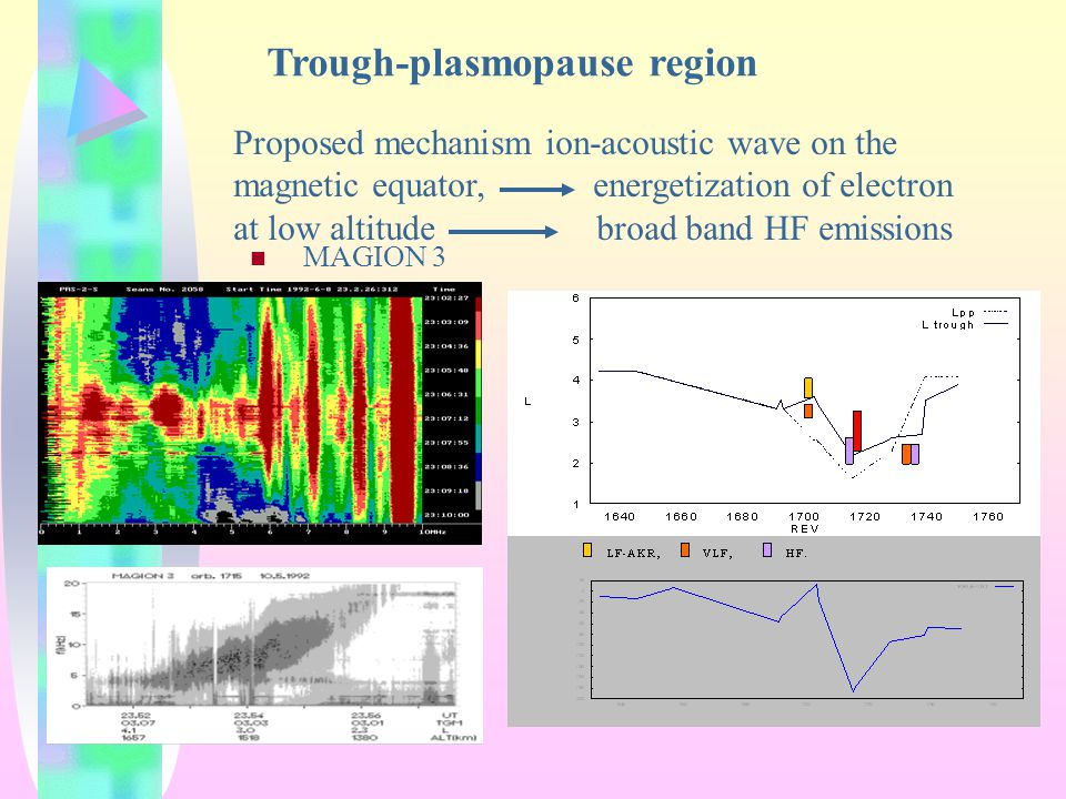 MAGION 3 Trough-plasmopause region Proposed mechanism ion-acoustic wave on the magnetic equator, energetization of electron at low altitude broad band HF emissions