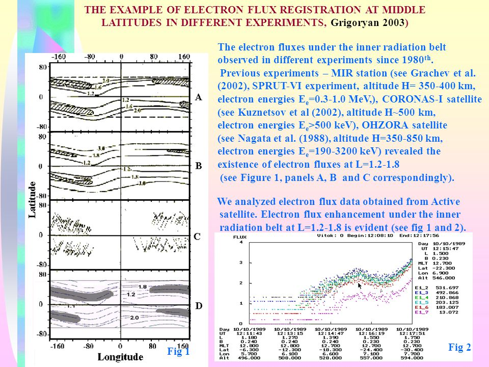 THE EXAMPLE OF ELECTRON FLUX REGISTRATION AT MIDDLE LATITUDES IN DIFFERENT EXPERIMENTS, Grigoryan 2003) The electron fluxes under the inner radiation belt observed in different experiments since 1980 th.