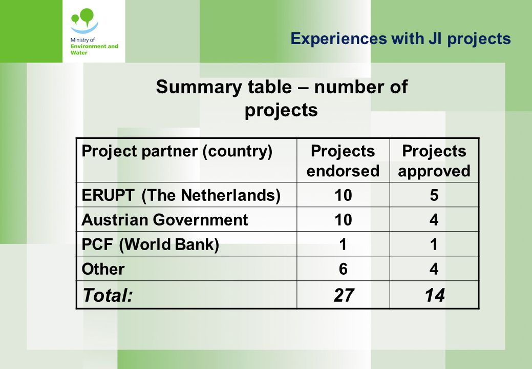 Project partner (country)Projects endorsed Projects approved ERUPT (The Netherlands)105 Austrian Government104 PCF (World Bank)11 Other64 Total:2714 Experiences with JI projects Summary table – number of projects