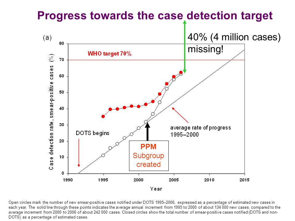 Open circles mark the number of new smear-positive cases notified under DOTS 1995–2006, expressed as a percentage of estimated new cases in each year.