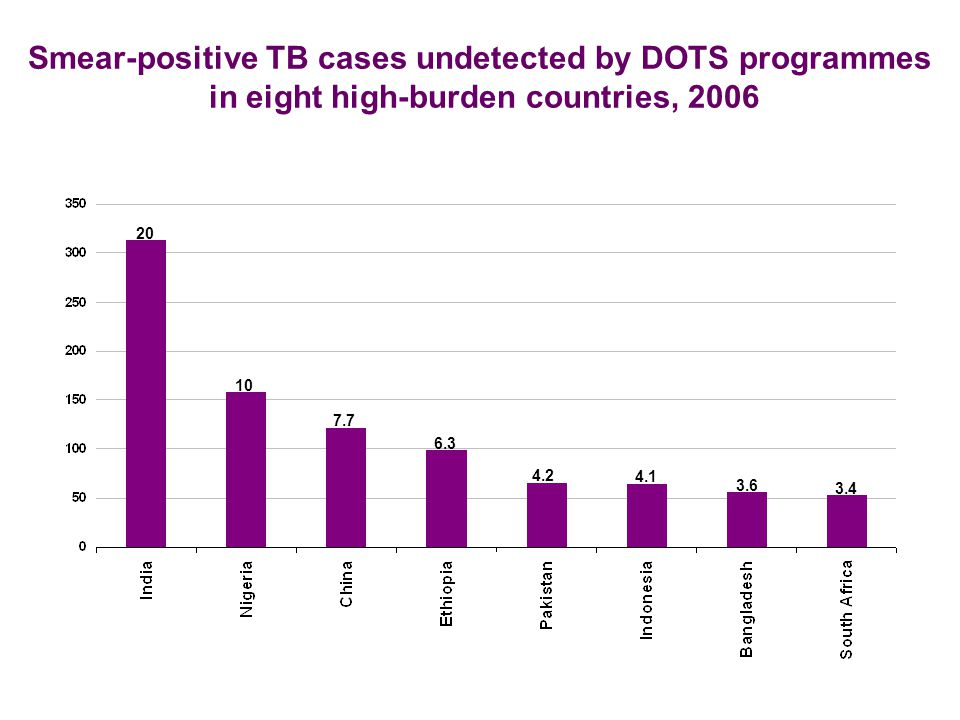 Smear-positive TB cases undetected by DOTS programmes in eight high-burden countries, 2006 20 10 7.7 6.3 4.2 4.1 3.6 3.4