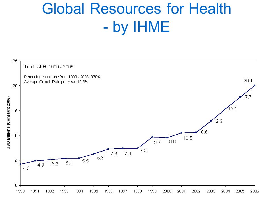 A comprehensive data on all types of resources flows for health is lacking.