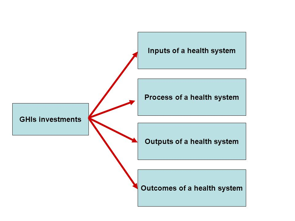 Outputs of a health system GHIs investments Process of a health system Inputs of a health system Outcomes of a health system