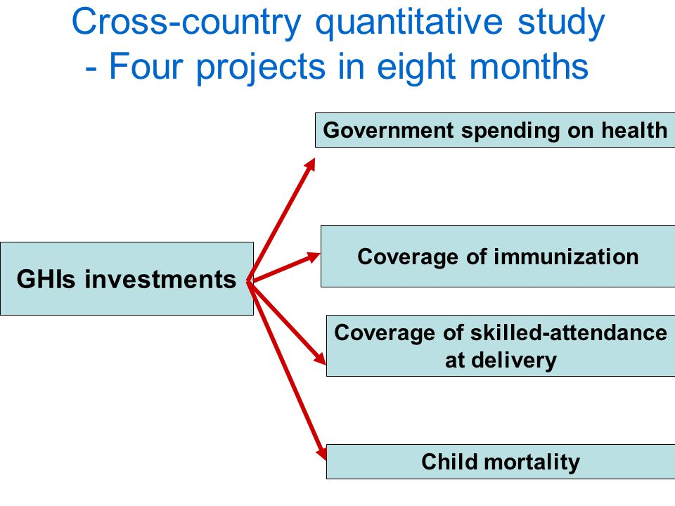 GHIs investments Government spending on health Coverage of skilled-attendance at delivery Coverage of immunization Child mortality Cross-country quantitative study - Four projects in eight months