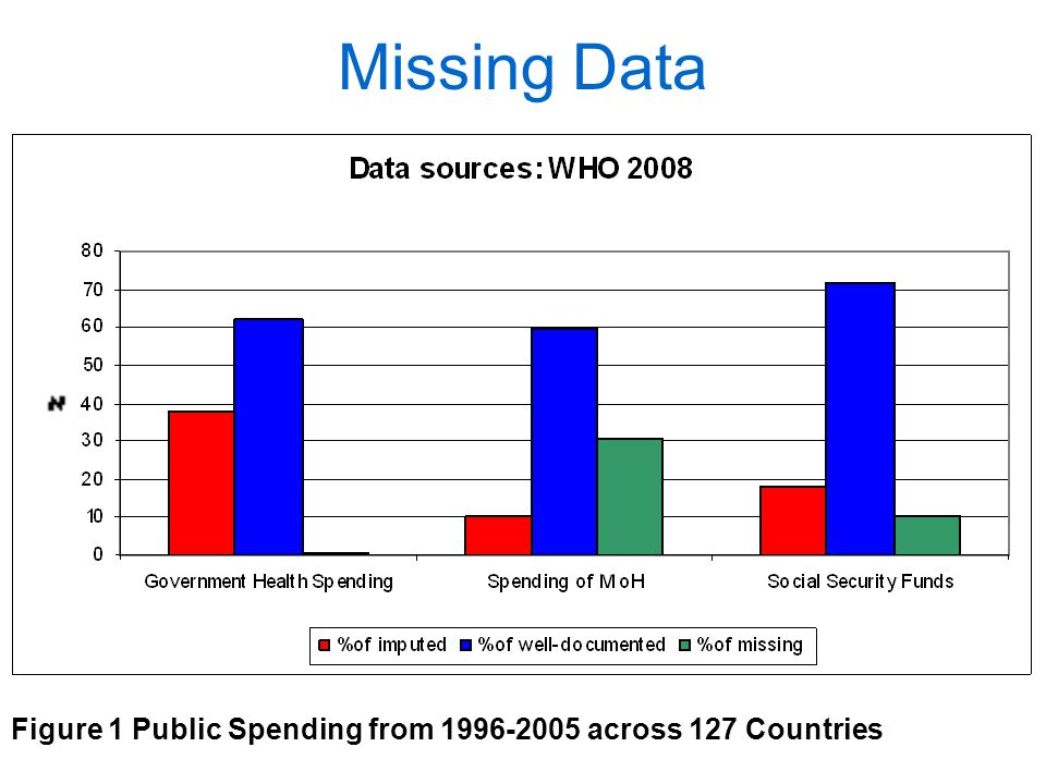 Figure 1 Public Spending from 1996-2005 across 127 Countries Missing Data