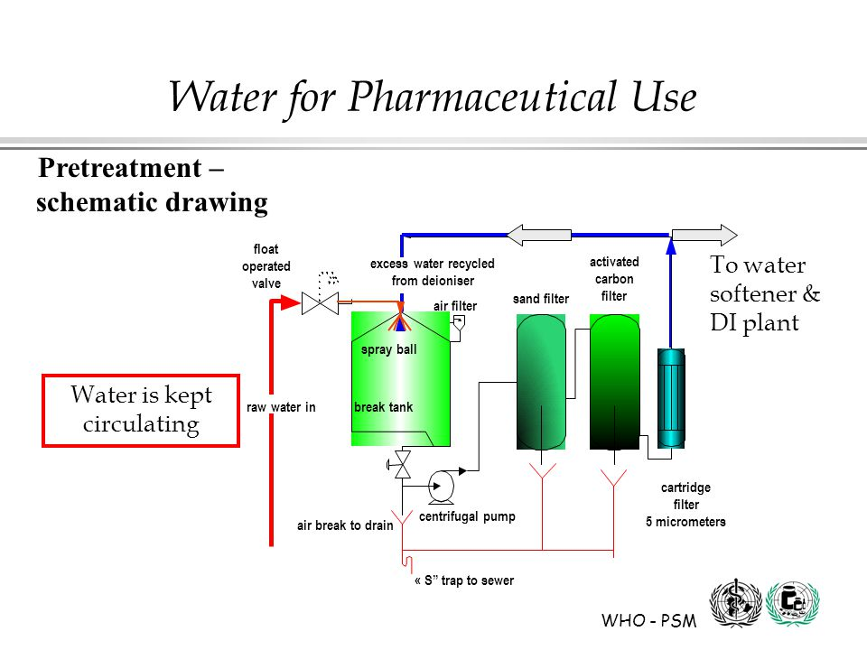 WHO - PSM Water for Pharmaceutical Use