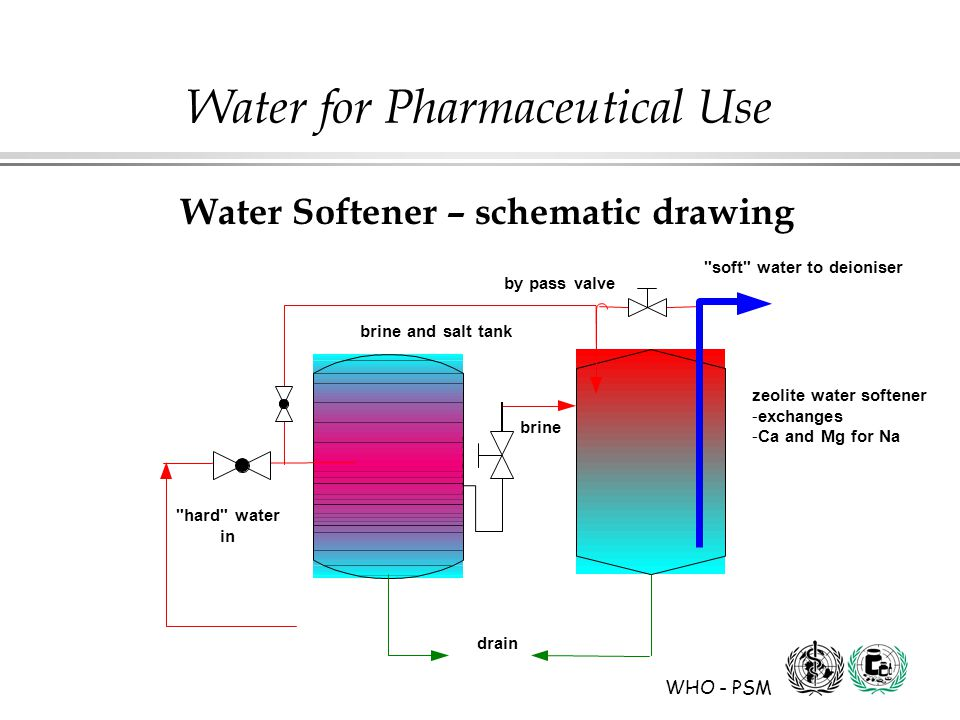 WHO - PSM Water for Pharmaceutical Use brine and salt tank brine hard water in zeolite water softener -exchanges -Ca and Mg for Na drain soft water to deioniser by pass valve Water Softener – schematic drawing