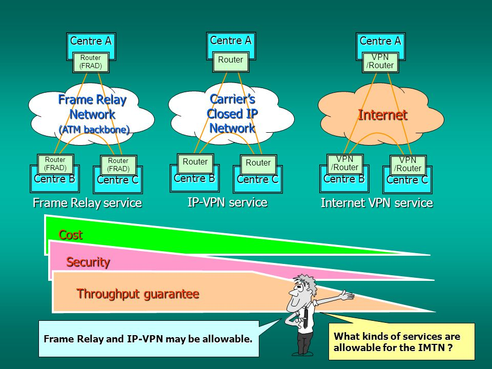 Centre A Centre B Router (FRAD) Centre C Router (FRAD) Router (FRAD) Frame Relay Network (ATM backbone) (ATM backbone) Frame Relay service Centre A Centre B Router Centre C Router Carrier's Closed IP Network IP-VPN service Centre A Centre B VPN /Router Centre C VPN /Router VPN /Router Internet VPN service Internet Cost Security Throughput guarantee What kinds of services are allowable for the IMTN .