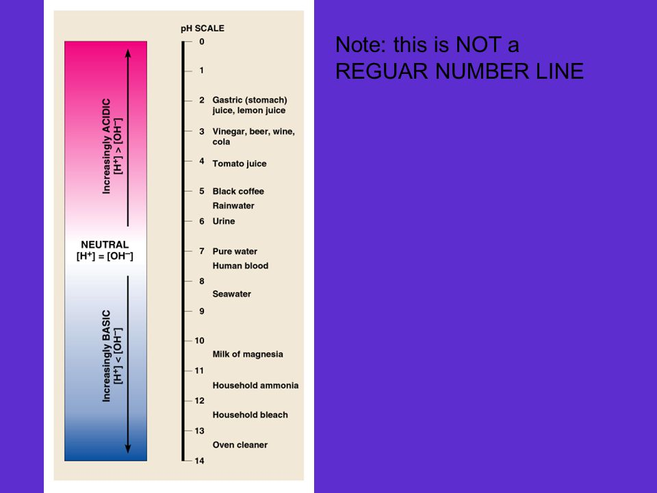 Note: this is NOT a REGUAR NUMBER LINE