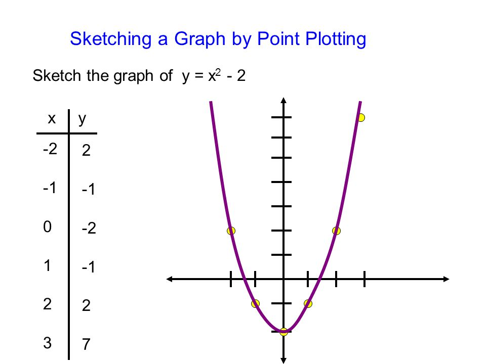Sketching a Graph by Point Plotting Sketch the graph of y = x 2 - 2 x y -2 0 1 2 3 2 -2 2 7