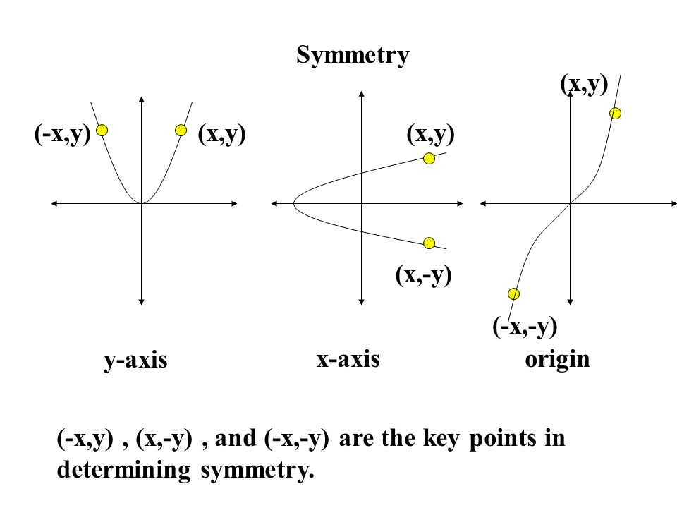 Symmetry y-axis x-axisorigin (x,y)(-x,y)(x,y) (x,-y) (x,y) (-x,-y) (-x,y), (x,-y), and (-x,-y) are the key points in determining symmetry.