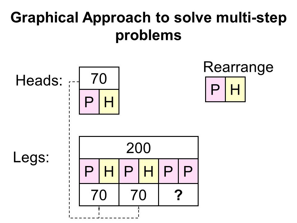 Graphical Approach to solve multi-step problems Heads: PH 70 Legs: 200 PPPPHH Rearrange PH 70