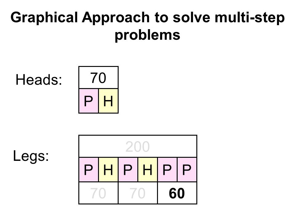 Graphical Approach to solve multi-step problems Heads: PH 70 Legs: 200 PPPPHH 70 60