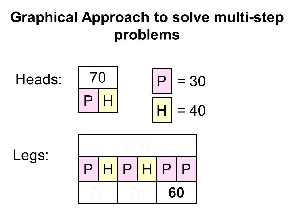 Graphical Approach to solve multi-step problems Heads: PH 70 Legs: 200 PPPPHH 70 60 P = 30 H = 40