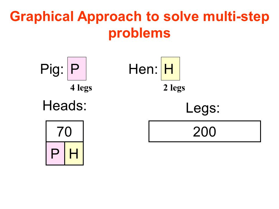 Graphical Approach to solve multi-step problems P Pig:Hen: H Heads: PH 70 Legs: 200 4 legs2 legs