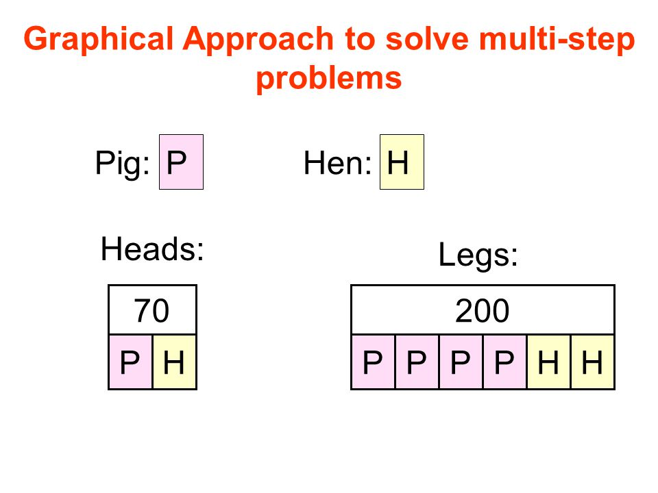 Graphical Approach to solve multi-step problems P Pig:Hen: H Heads: PH 70 Legs: 200 PPPPHH