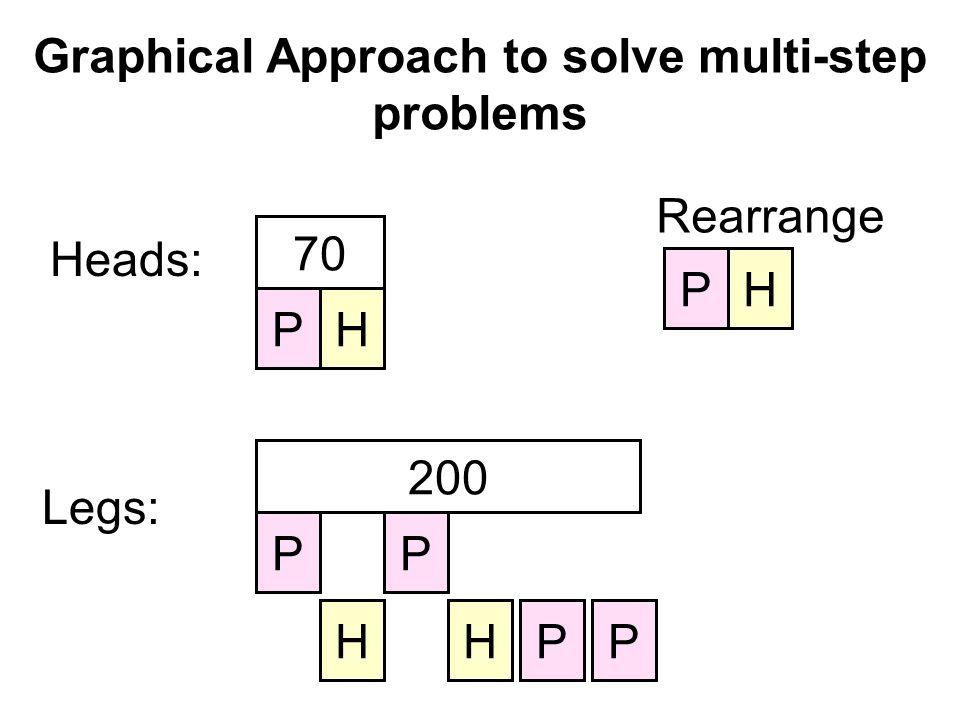 Graphical Approach to solve multi-step problems Heads: PH 70 Legs: 200 P P P PHH Rearrange PH