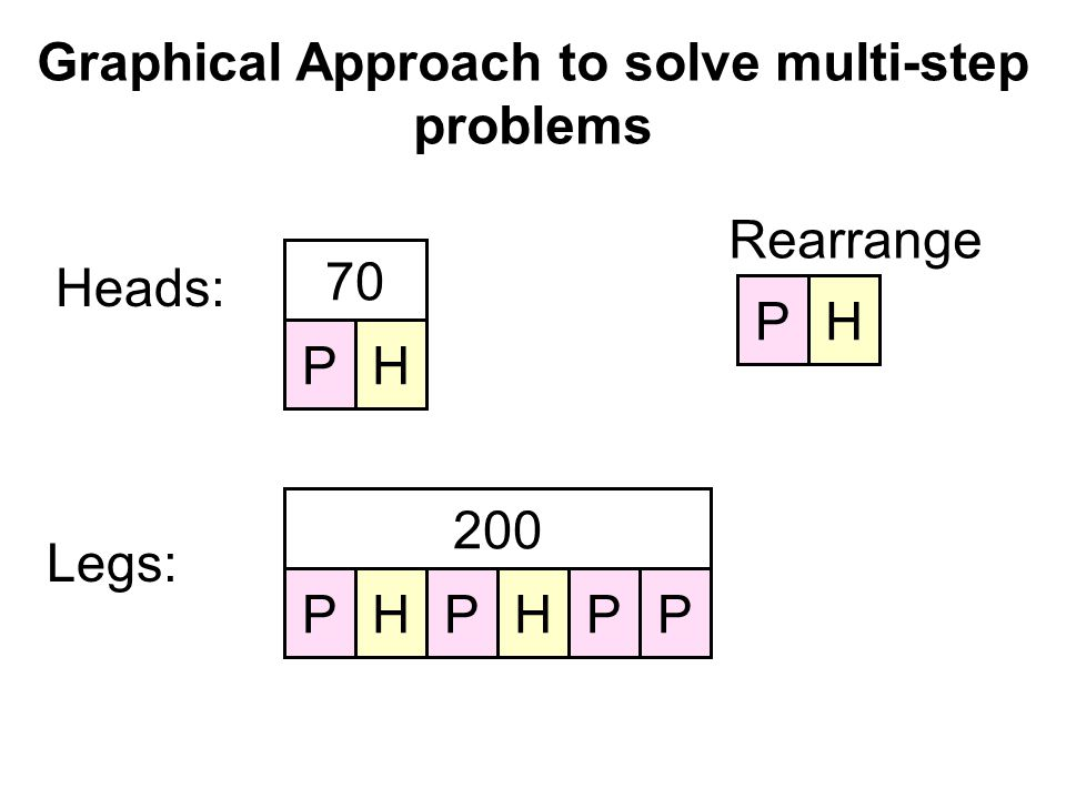 Graphical Approach to solve multi-step problems Heads: PH 70 Legs: 200 PPPPHH Rearrange PH