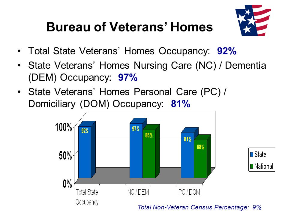 Bureau of Veterans' Homes Total State Veterans' Homes Occupancy: 92% State Veterans' Homes Nursing Care (NC) / Dementia (DEM) Occupancy: 97% State Veterans' Homes Personal Care (PC) / Domiciliary (DOM) Occupancy: 81% Total Non-Veteran Census Percentage: 9%