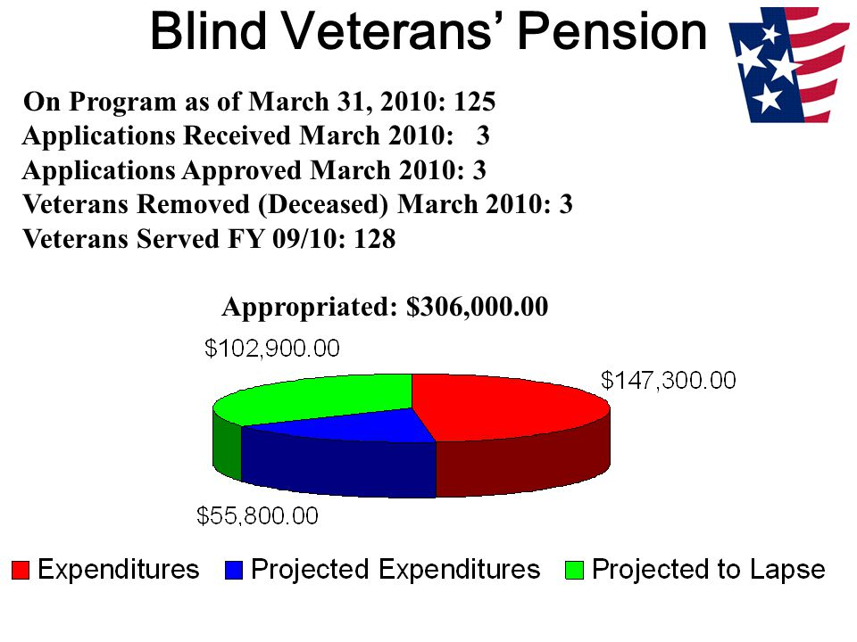 Blind Veterans' Pension On Program as of March 31, 2010: 125 Applications Received March 2010: 3 Applications Approved March 2010: 3 Veterans Removed (Deceased) March 2010: 3 Veterans Served FY 09/10: 128 Appropriated: $306,000.00