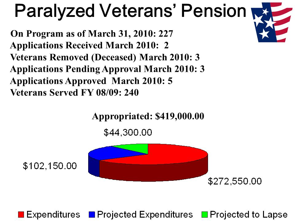 Paralyzed Veterans' Pension On Program as of March 31, 2010: 227 Applications Received March 2010: 2 Veterans Removed (Deceased) March 2010: 3 Applications Pending Approval March 2010: 3 Applications Approved March 2010: 5 Veterans Served FY 08/09: 240 Appropriated: $419,000.00