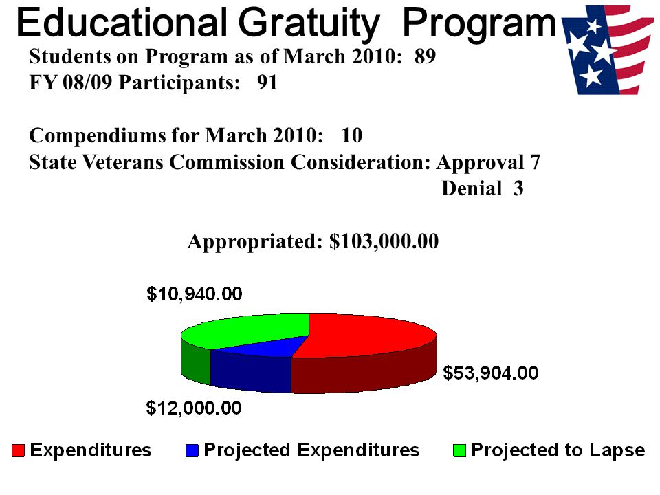 Educational Gratuity Program Students on Program as of March 2010: 89 FY 08/09 Participants: 91 Compendiums for March 2010: 10 State Veterans Commission Consideration: Approval 7 Denial 3 Appropriated: $103,000.00