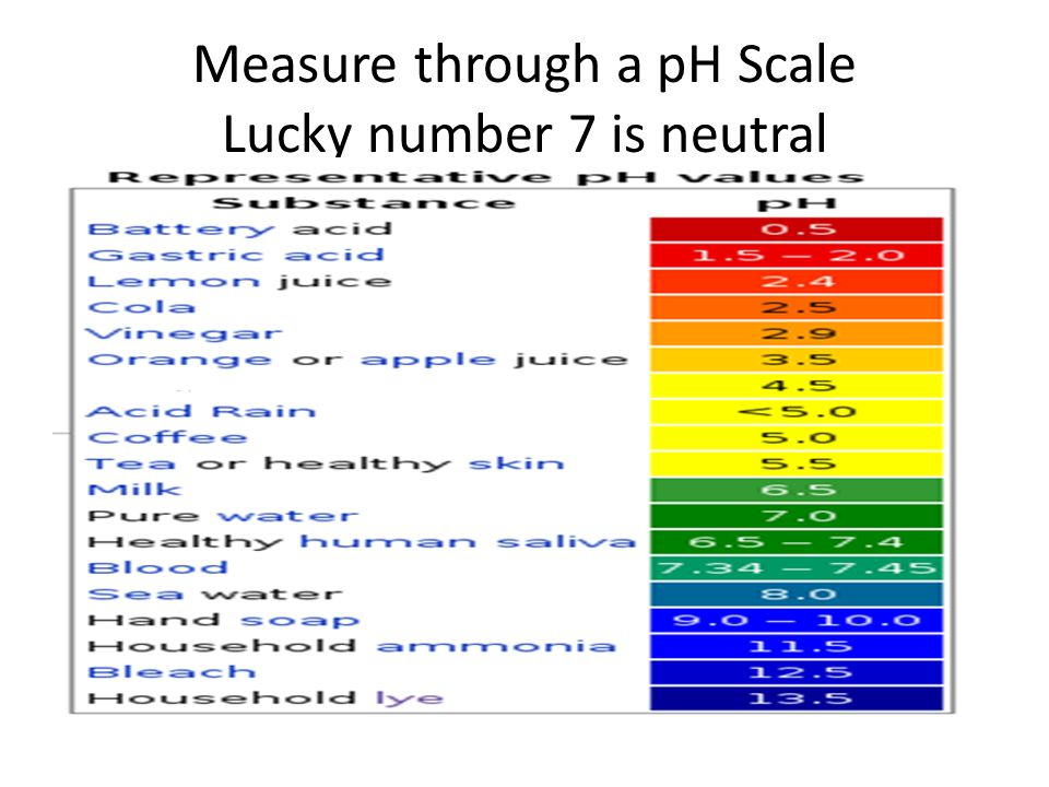Measure through a pH Scale Lucky number 7 is neutral